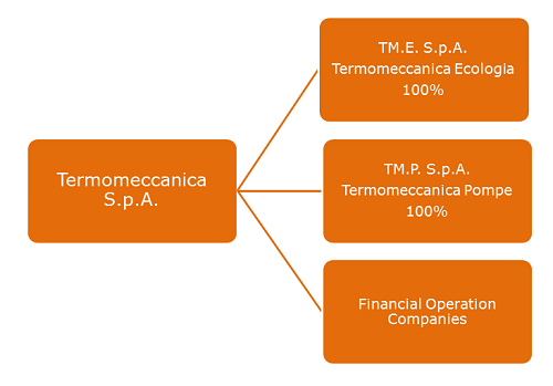 Termomeccanica S.p.A. is an Industrial holding (which ensures 98% of the Group turnover) with associated real estate and financial operations that complete the industrial core business.